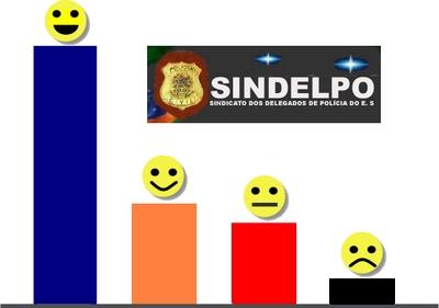 Sindelpo divulga ranking atualizado de remuneração de delegados de polícia