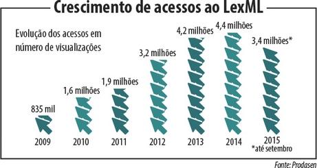 Info_agencia_lexml